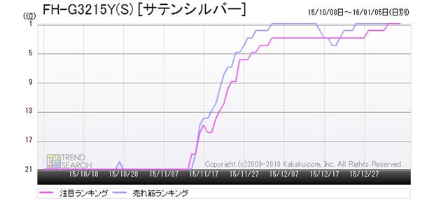 図8:コロナ「FH-G3215Y(S)」の売れ筋・注目ランキング推移(過去3か月)